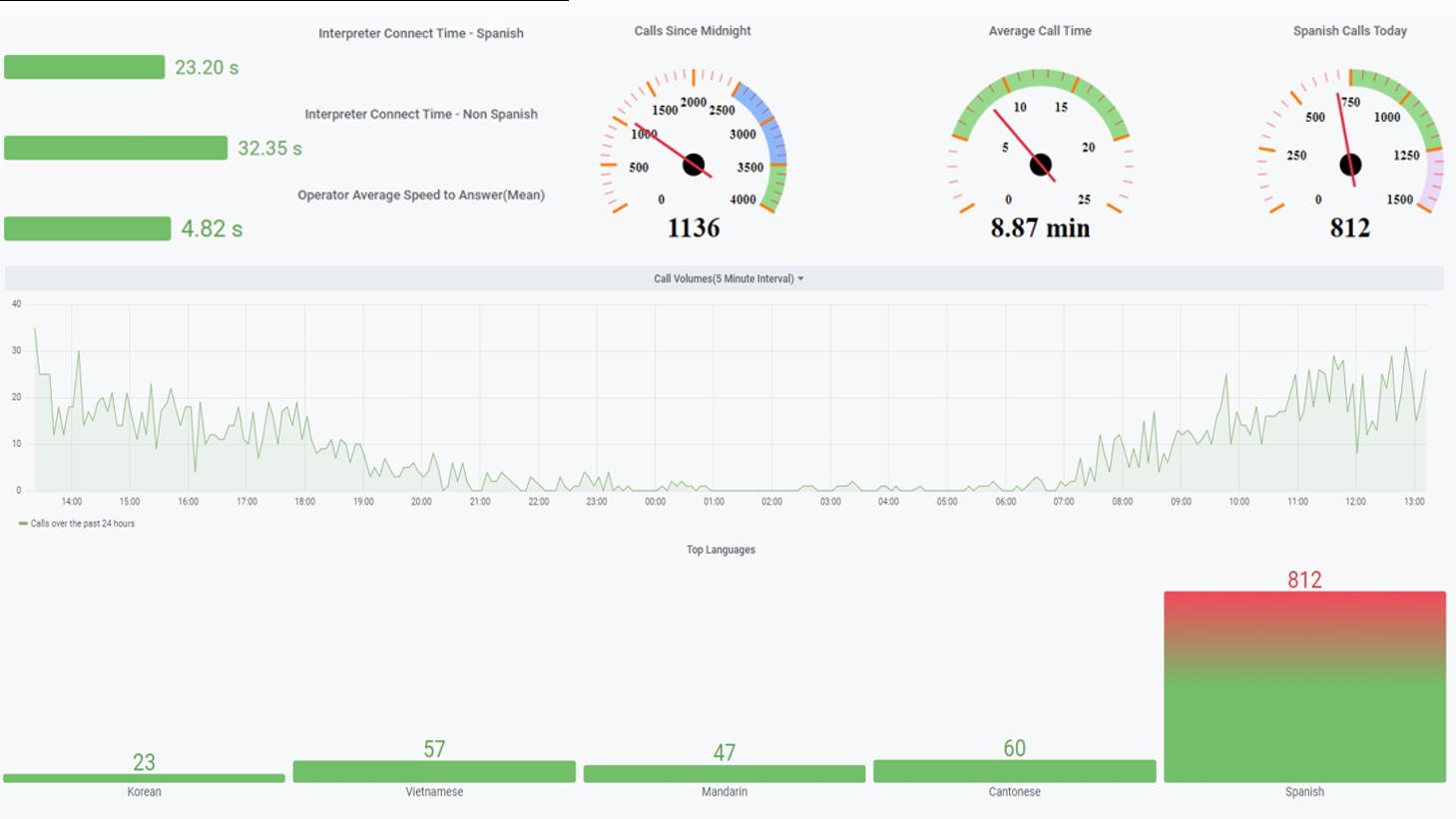 Custom-reporting-dashboard-interpreting