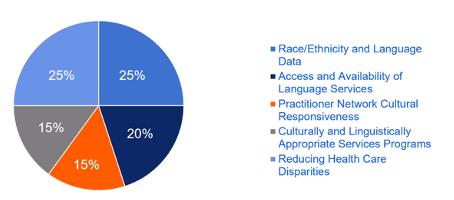 HEDIS membership measure pie chart